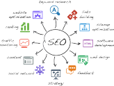 SEO(Search Engine Optimization)简介
